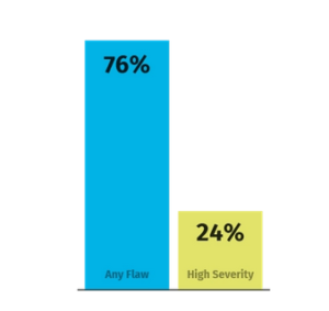Porcentaje State of Software Security v11